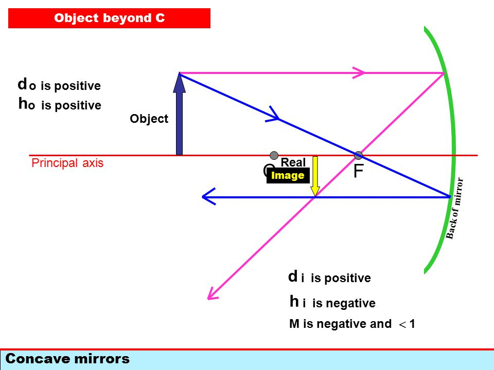 F Concave mirrors C Back of mirror Principal axis Object Image d i is positive h i is negative M is negative and  1 d o is positive h o Object beyond C d o is positive h o Real