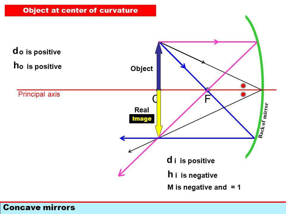 F Concave mirrors C Back of mirror Principal axis Object Image d o is positive h o d i h i is negative M is negative and  1 Object beyond C Real