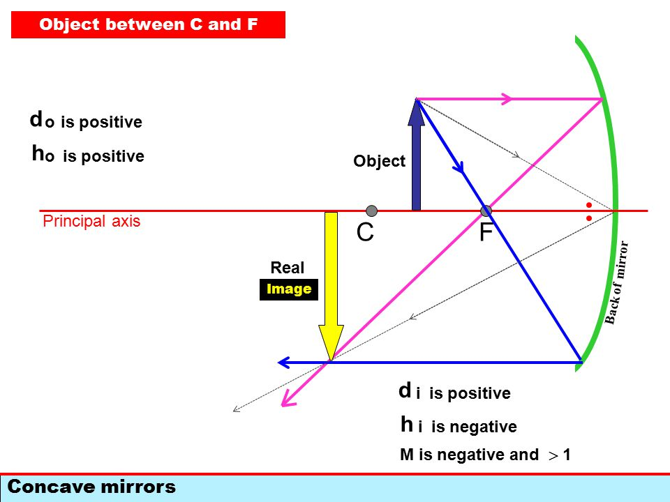 F Concave mirrors C Back of mirror Principal axis Object Image d i is positive h i is negative M is negative and = 1 d o is positive h o Object at center of curvature Real