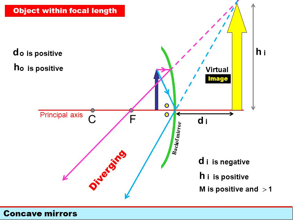 Concave mirrors FC Back of mirror Principal axis Diverging d o is positive h o Object within focal length