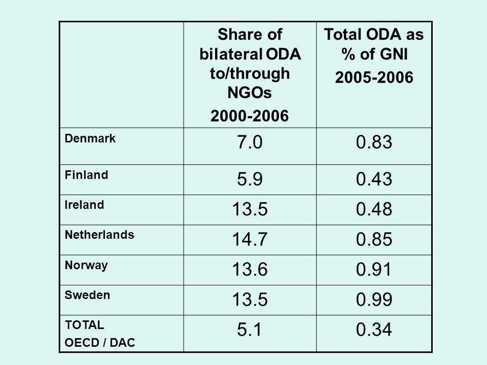 Share of bilateral ODA to/through NGOs Total ODA as % of GNI Denmark Finland Ireland Netherlands Norway Sweden TOTAL OECD / DAC