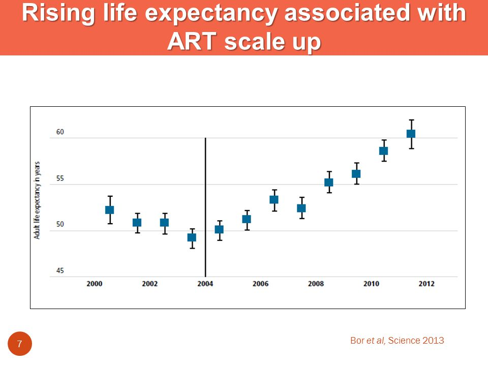 7 Rising life expectancy associated with ART scale up Bor et al, Science 2013