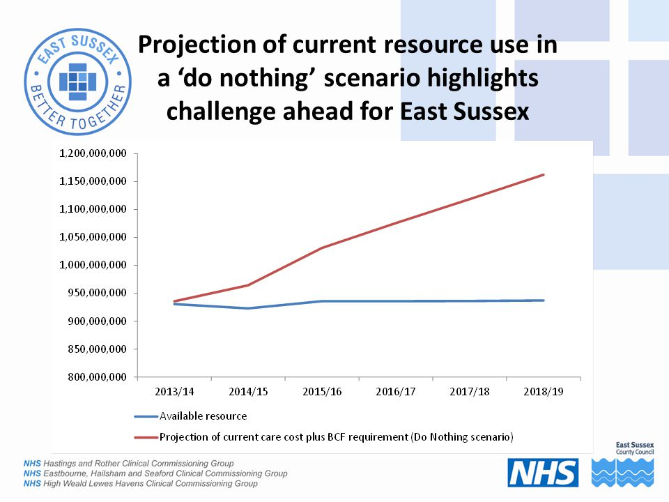 Projection of current resource use in a 'do nothing' scenario highlights challenge ahead for East Sussex