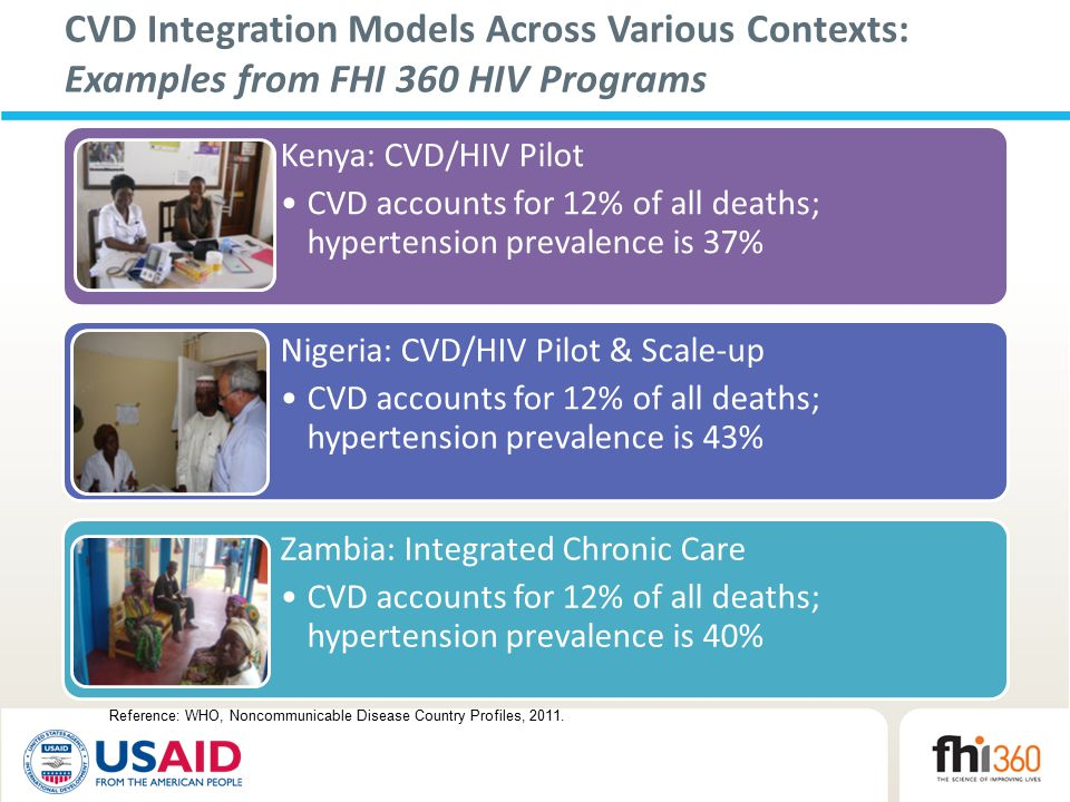 CVD Integration Models Across Various Contexts: Examples from FHI 360 HIV Programs Kenya: CVD/HIV Pilot CVD accounts for 12% of all deaths; hypertension prevalence is 37% Nigeria: CVD/HIV Pilot & Scale-up CVD accounts for 12% of all deaths; hypertension prevalence is 43% Zambia: Integrated Chronic Care CVD accounts for 12% of all deaths; hypertension prevalence is 40% Reference: WHO, Noncommunicable Disease Country Profiles, 2011.