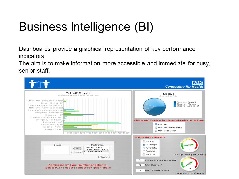 Business Intelligence (BI) Dashboards provide a graphical representation of key performance indicators.