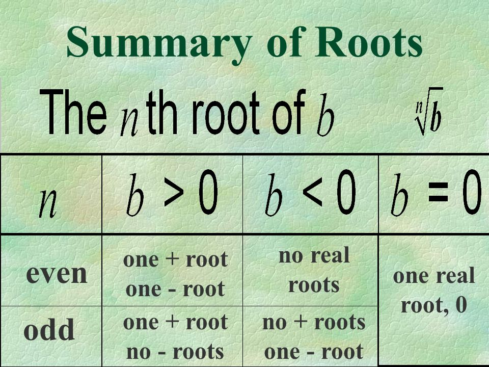 Summary of Roots even odd one + root one - root one + root no - roots no real roots no + roots one - root one real root, 0