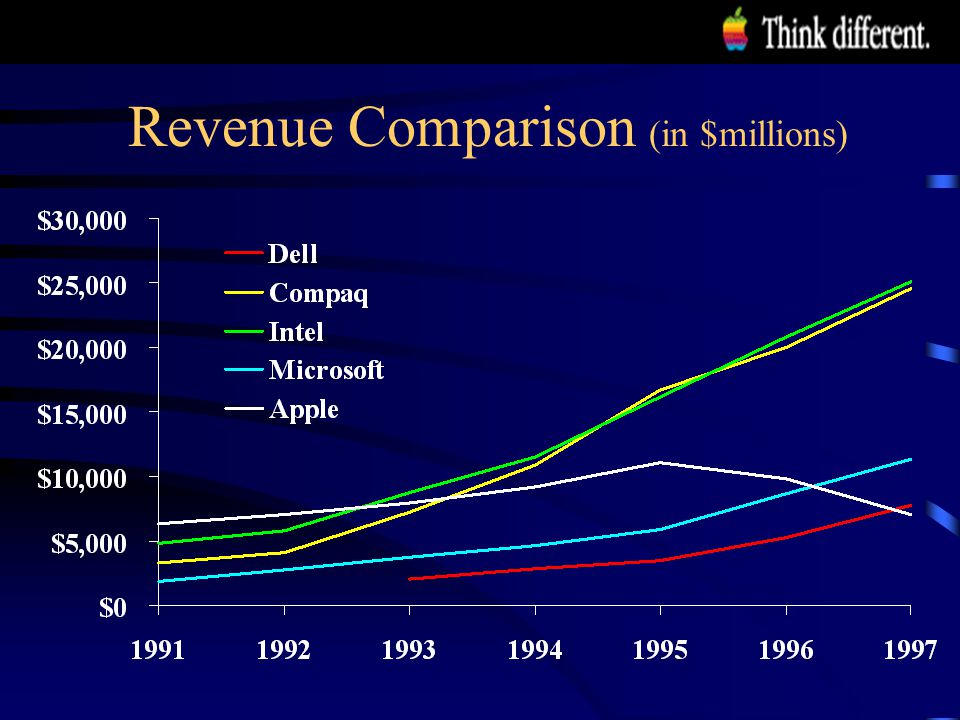 Revenue Comparison (in $millions)