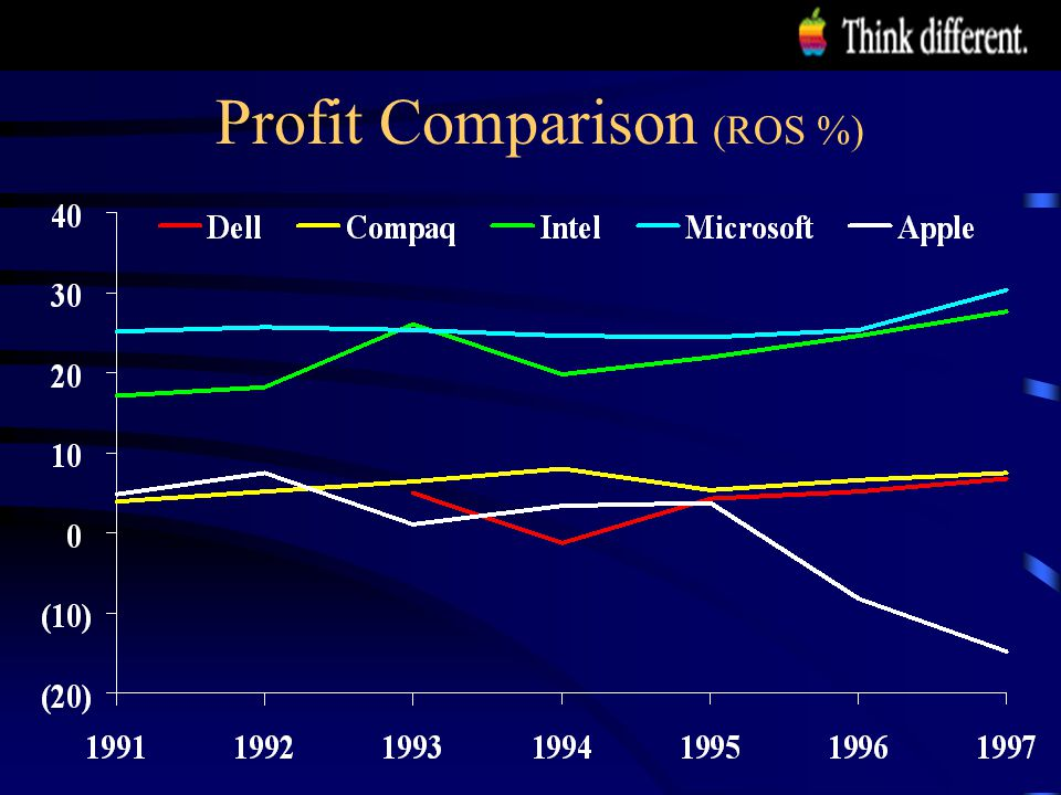 Profit Comparison (ROS %)
