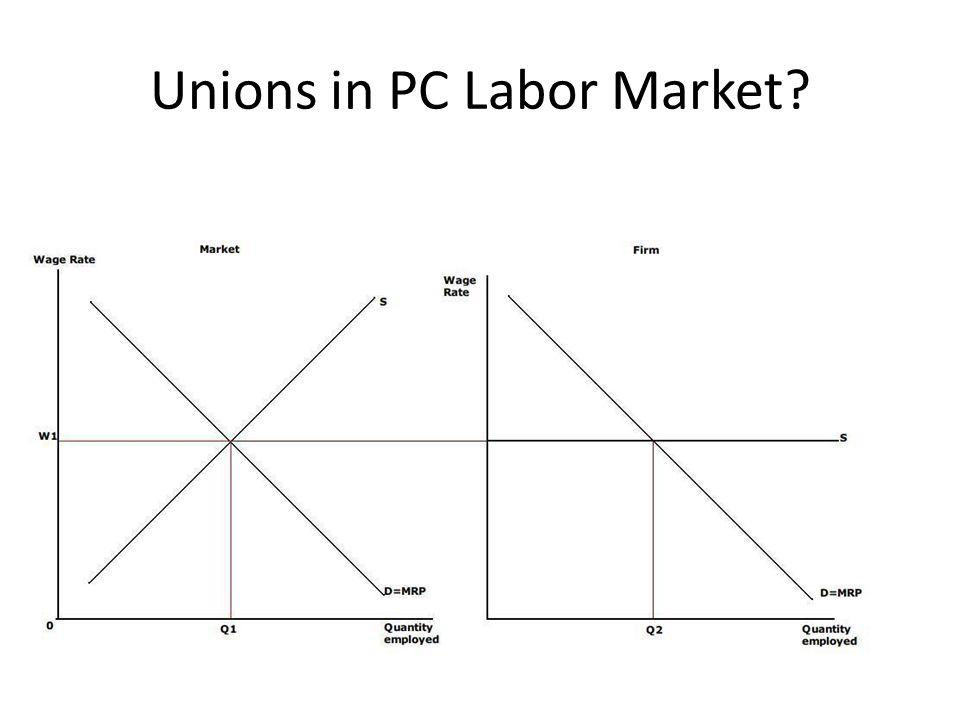 Unions in PC Labor Market