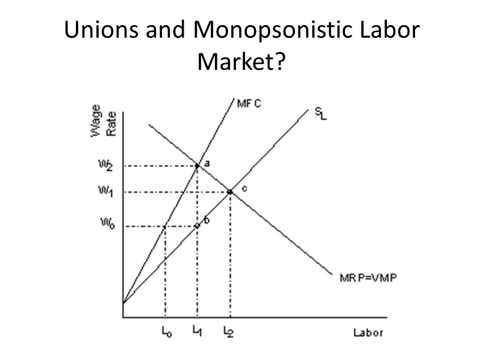 Unions and Monopsonistic Labor Market