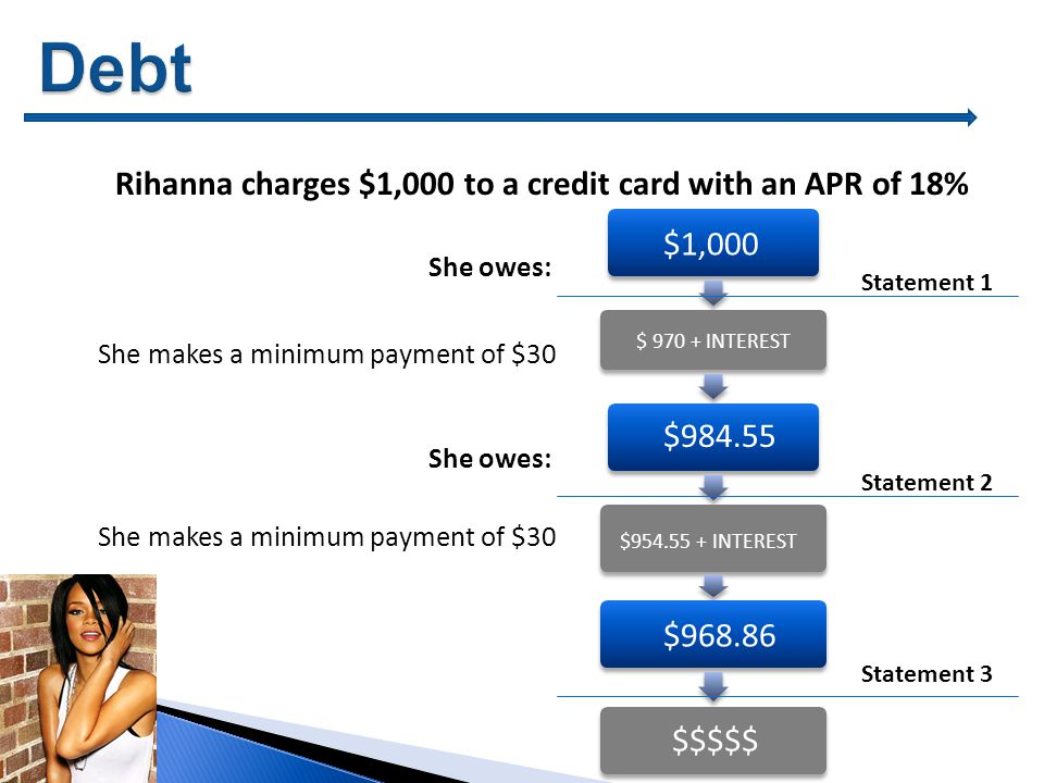She owes: She makes a minimum payment of $30 Rihanna charges $1,000 to a credit card with an APR of 18% She makes a minimum payment of $30 Statement 1 Statement 2 $ INTEREST $ INTEREST $ $1,000 Statement 3 $ $$$$$