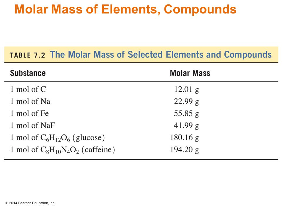 © 2014 Pearson Education, Inc. Molar Mass of Elements, Compounds