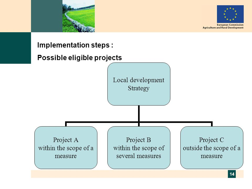 14 Implementation steps : Possible eligible projects Local development Strategy Project A within the scope of a measure Project B within the scope of several measures Project C outside the scope of a measure