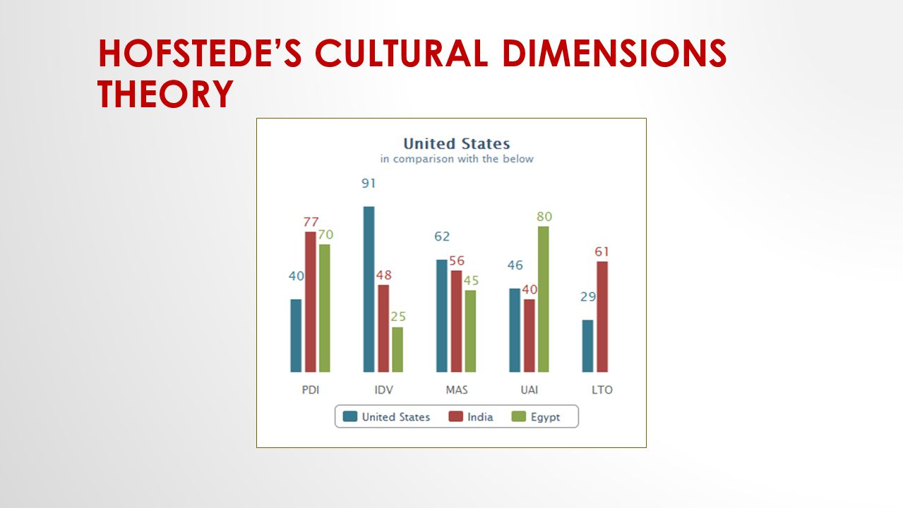 hofstede s cultural taxonomy