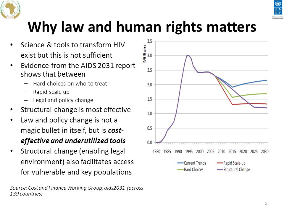 Why law and human rights matters Science & tools to transform HIV exist but this is not sufficient Evidence from the AIDS 2031 report shows that between – Hard choices on who to treat – Rapid scale up – Legal and policy change Structural change is most effective Law and policy change is not a magic bullet in itself, but is cost- effective and underutilized tools Structural change (enabling legal environment) also facilitates access for vulnerable and key populations Source: Cost and Finance Working Group, aids2031 (across 139 countries) 5