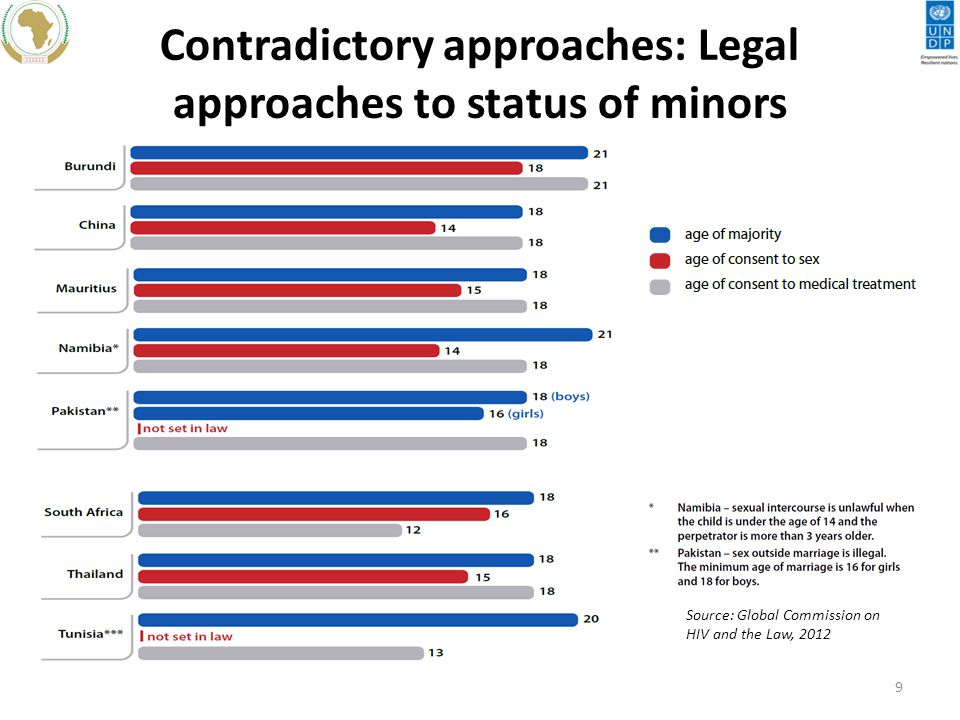 Contradictory approaches: Legal approaches to status of minors Source: Global Commission on HIV and the Law,