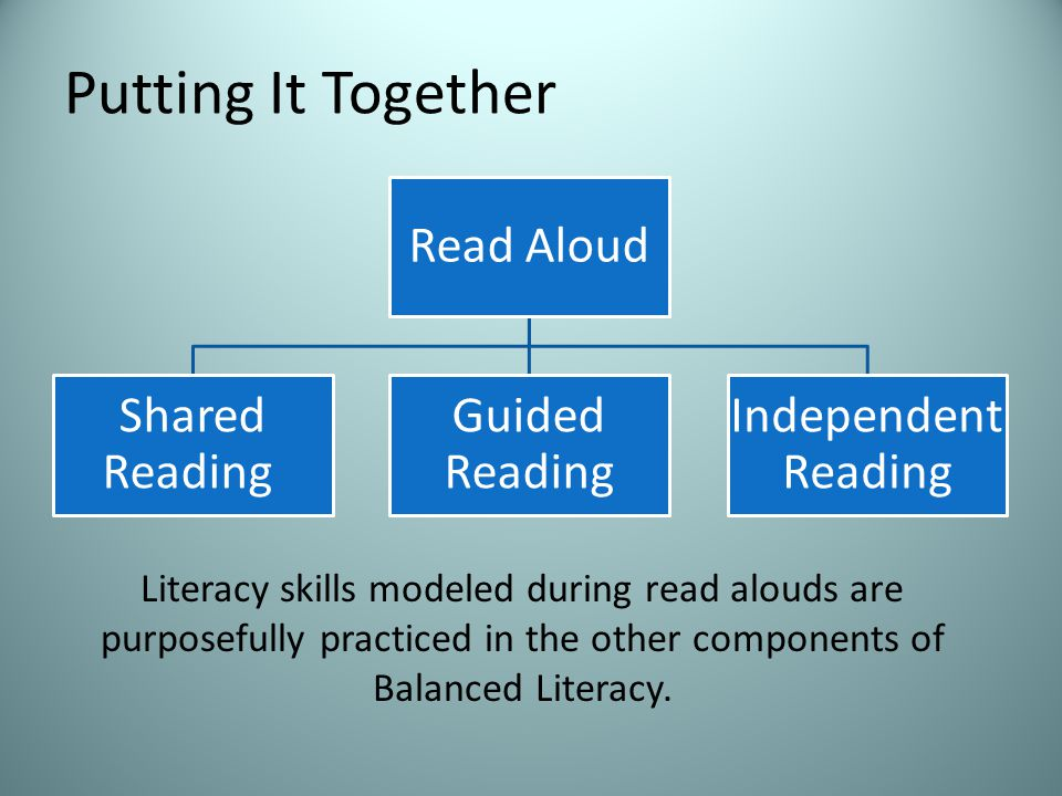 Putting It Together Read Aloud Shared Reading Guided Reading Independent Reading Literacy skills modeled during read alouds are purposefully practiced in the other components of Balanced Literacy.