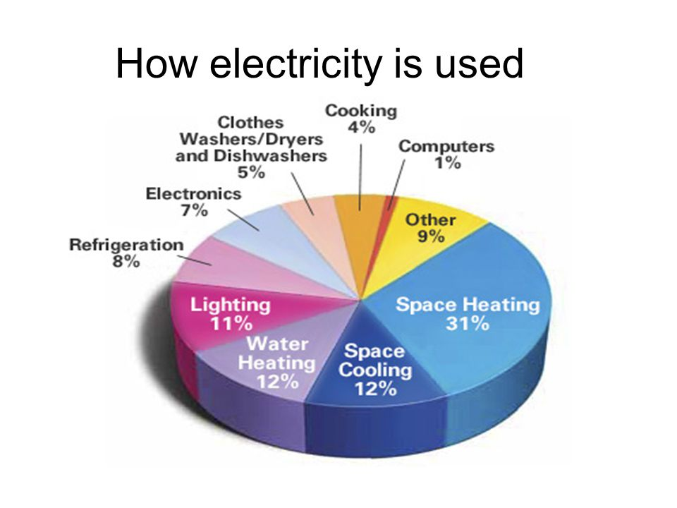 How electricity is used