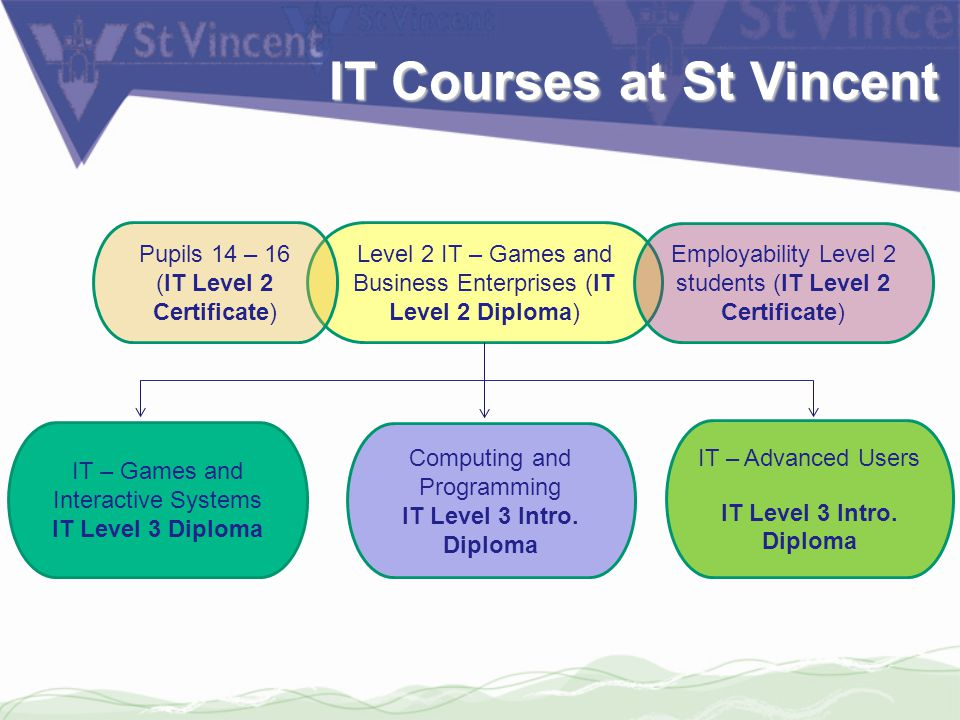 Level 2 IT – Games and Business Enterprises (IT Level 2 Diploma) IT – Games and Interactive Systems IT Level 3 Diploma IT – Advanced Users IT Level 3 Intro.