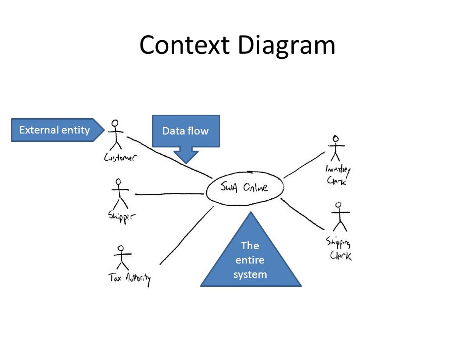 It applications theory slideshows data flow diagrams dfd context context diagram contains one process the whole system as a single shape ccuart Choice Image