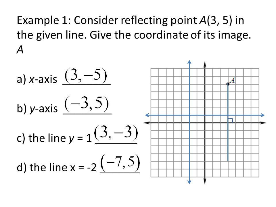 Example 1: Consider reflecting point A(3, 5) in the given line.