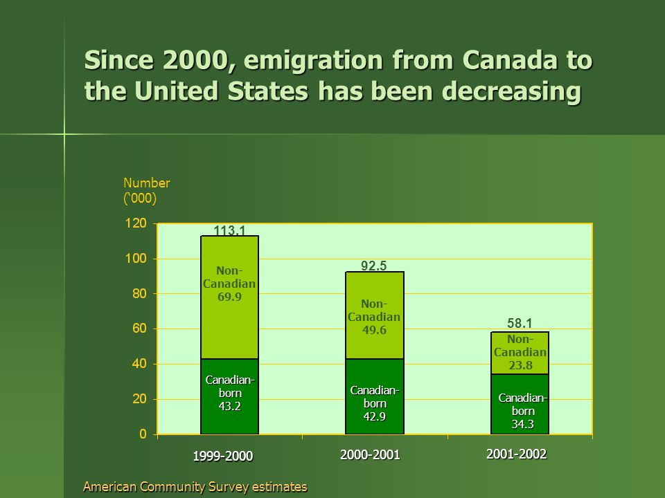 Since 2000, emigration from Canada to the United States has been decreasing Number ('000) Non- Canadian 69.9 Canadian- born 43.2 Non- Canadian 49.6 Canadian- born 42.9 Non- Canadian 23.8 Canadian- born American Community Survey estimates