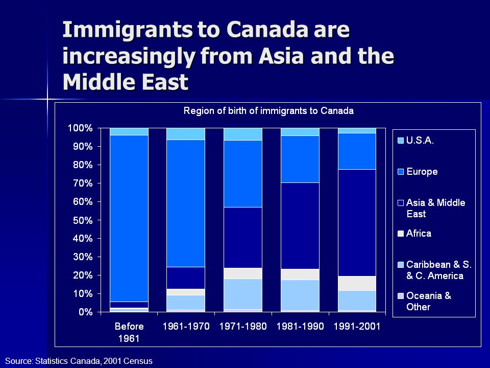 Immigrants to Canada are increasingly from Asia and the Middle East Source: Statistics Canada, 2001 Census