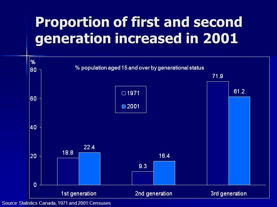 Proportion of first and second generation increased in 2001 % population aged 15 and over by generational status Source: Statistics Canada, 1971 and 2001 Censuses
