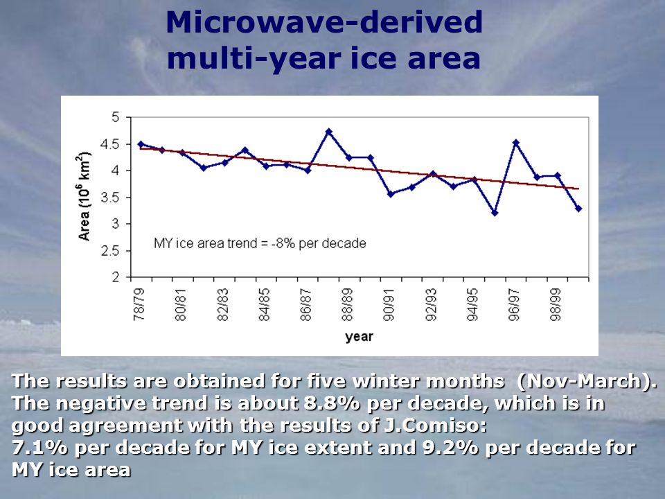 Microwave-derived multi-year ice area The results are obtained for five winter months (Nov-March).