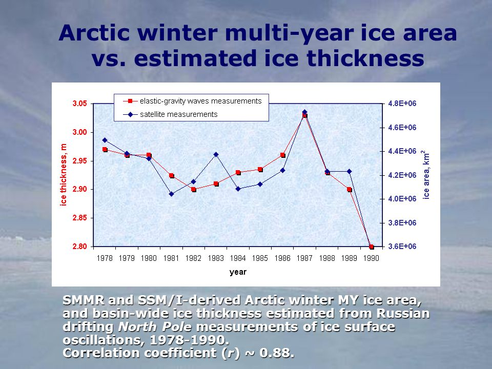 Arctic winter multi-year ice area vs.