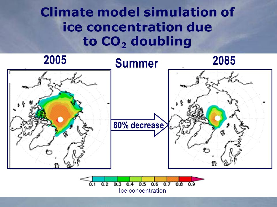 2005 Summer % decrease Climate model simulation of ice concentration due to CO 2 doubling Ice concentration