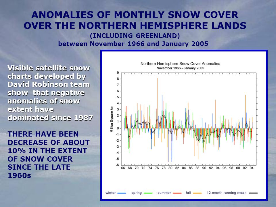 Visible satellite snow charts developed by David Robinson team show that negative anomalies of snow extent have dominated since 1987 THERE HAVE BEEN DECREASE OF ABOUT 10% IN THE EXTENT OF SNOW COVER SINCE THE LATE 1960s ANOMALIES OF MONTHLY SNOW COVER OVER THE NORTHERN HEMISPHERE LANDS (INCLUDING GREENLAND) between November 1966 and January 2005 snow cover