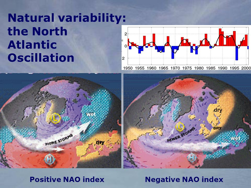 Positive NAO indexNegative NAO index Natural variability: the North Atlantic Oscillation dry wet dry wet