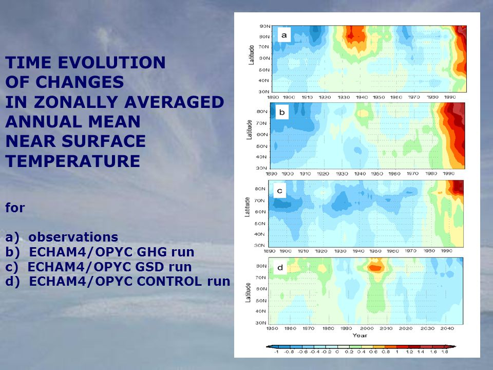 TIME EVOLUTION OF CHANGES IN ZONALLY AVERAGED ANNUAL MEAN NEAR SURFACE TEMPERATURE for a) observations b) ECHAM4/OPYC GHG run c) ECHAM4/OPYC GSD run d) ECHAM4/OPYC CONTROL run