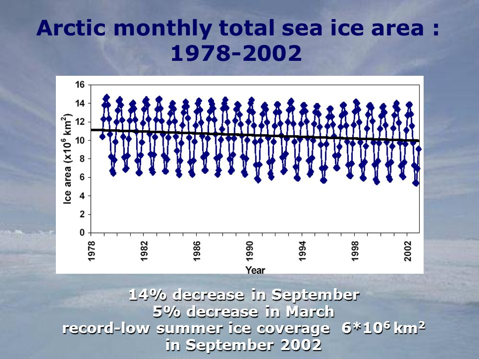 Arctic monthly total sea ice area : % decrease in September 5% decrease in March record-low summer ice coverage 6*10 6 km 2 in September 2002