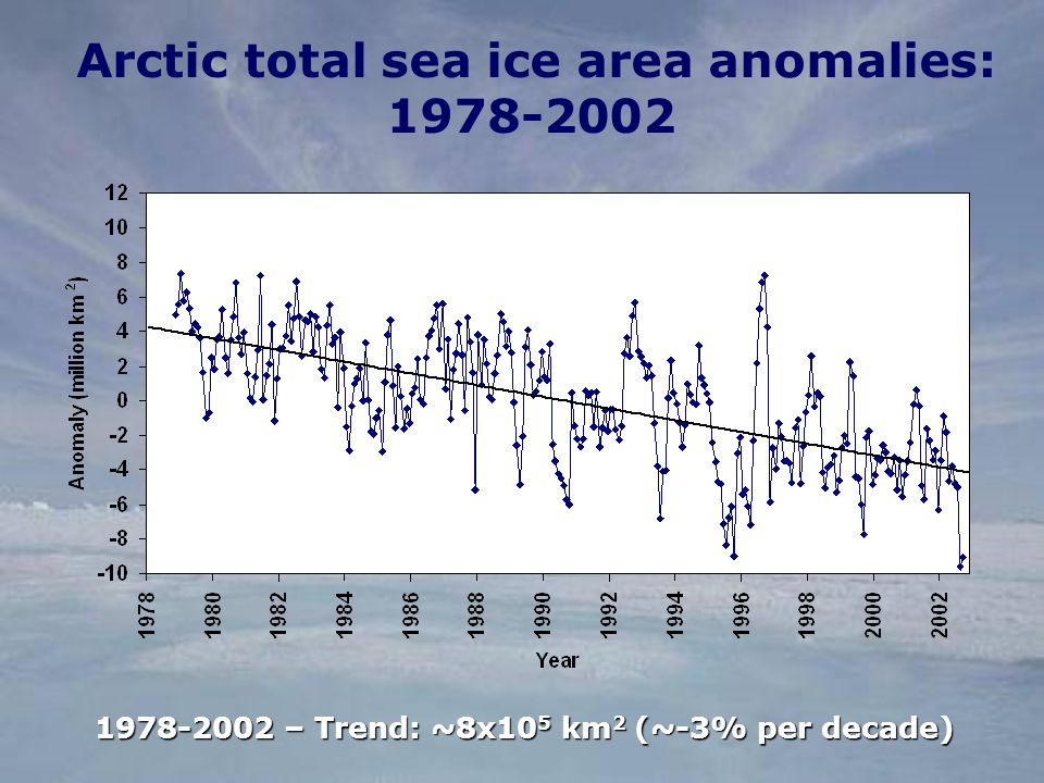 Arctic total sea ice area anomalies: – Trend: ~8x10 5 km 2 (~-3% per decade)