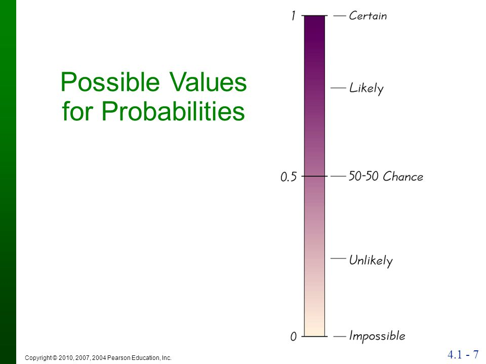 Copyright © 2010, 2007, 2004 Pearson Education, Inc. Possible Values for Probabilities