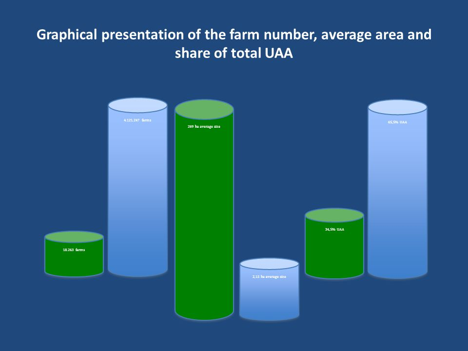 Graphical presentation of the farm number, average area and share of total UAA farms farms 269 ha average size 2,15 ha average size 34,5% UAA 65,5% UAA