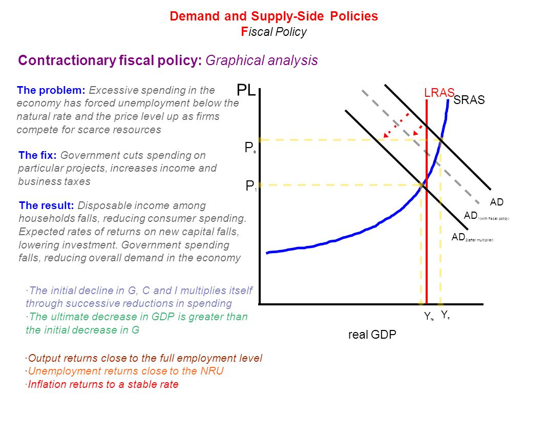 34 demand side and supply side policies shifts in the ad curve 10 pl pooptronica