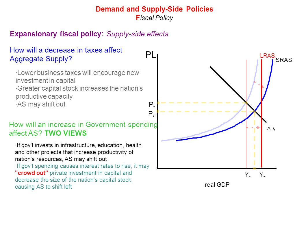 a discussion on the causes for shifts in supply and demand Movement and shift along demand and supply curve 2361 words | 10 pages introduction 3 the demand curve 4 movement along the demand curve: 5 difference between movement or shifts along the demand curve 6 shifts in the demand curve: 6 factors that causes the demand curve to shift 8 price of the good: 8 price of related.
