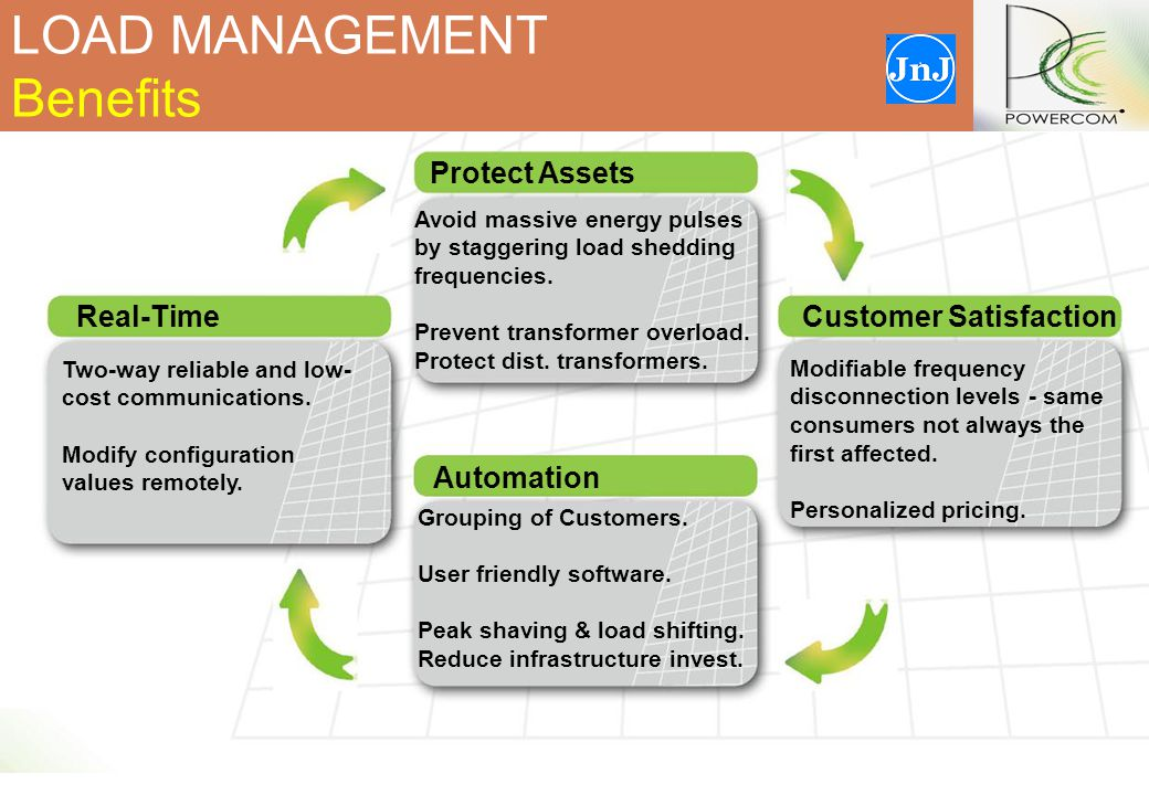 LOAD MANAGEMENT Benefits Protect Assets Avoid massive energy pulses by staggering load shedding frequencies.