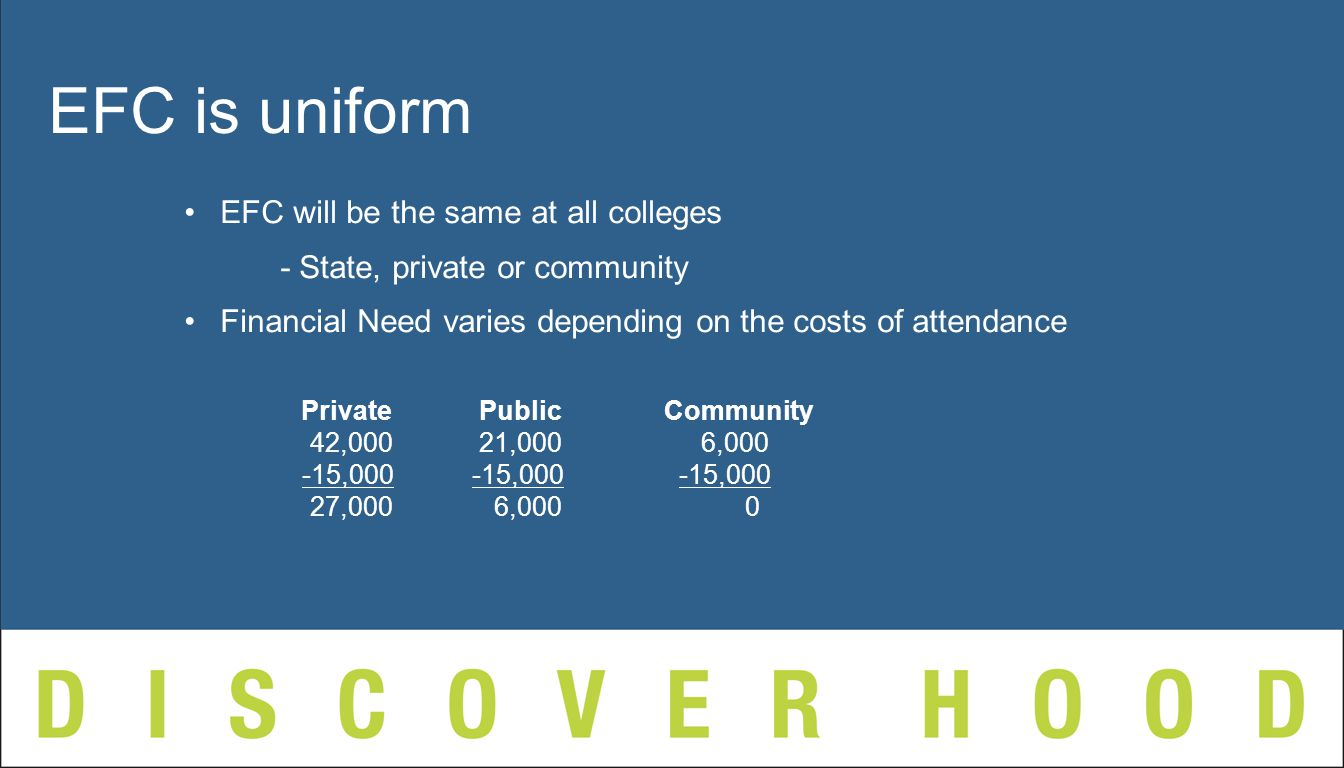 EFC will be the same at all colleges - State, private or community Financial Need varies depending on the costs of attendance Private PublicCommunity 42,000 21,000 6, ,000-15, ,000 27,000 6,000 0 EFC is uniform