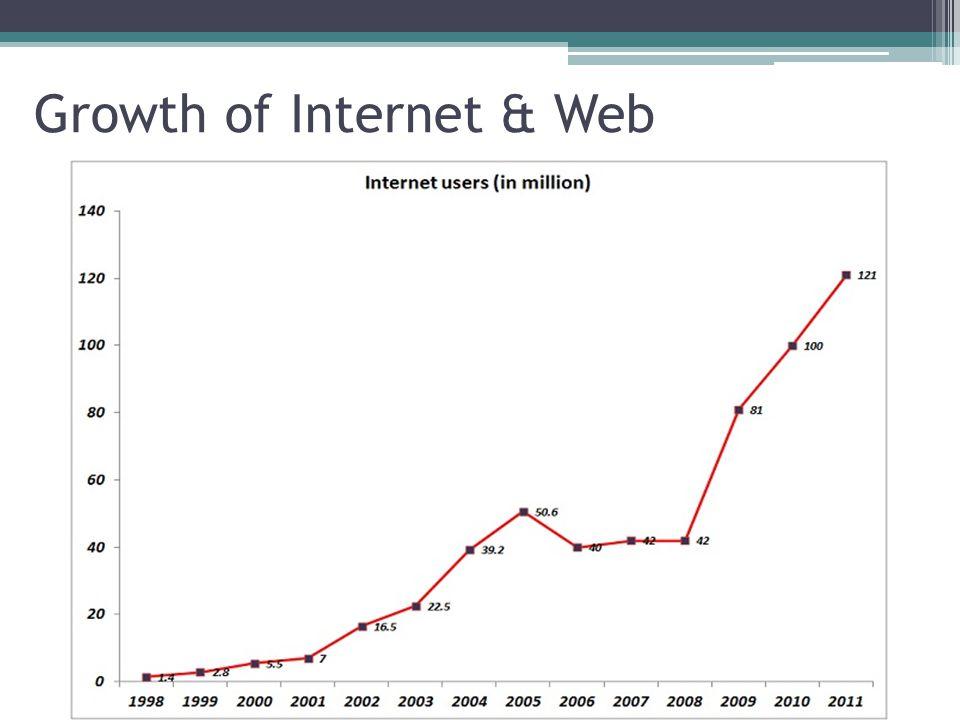 Growth of Internet & Web