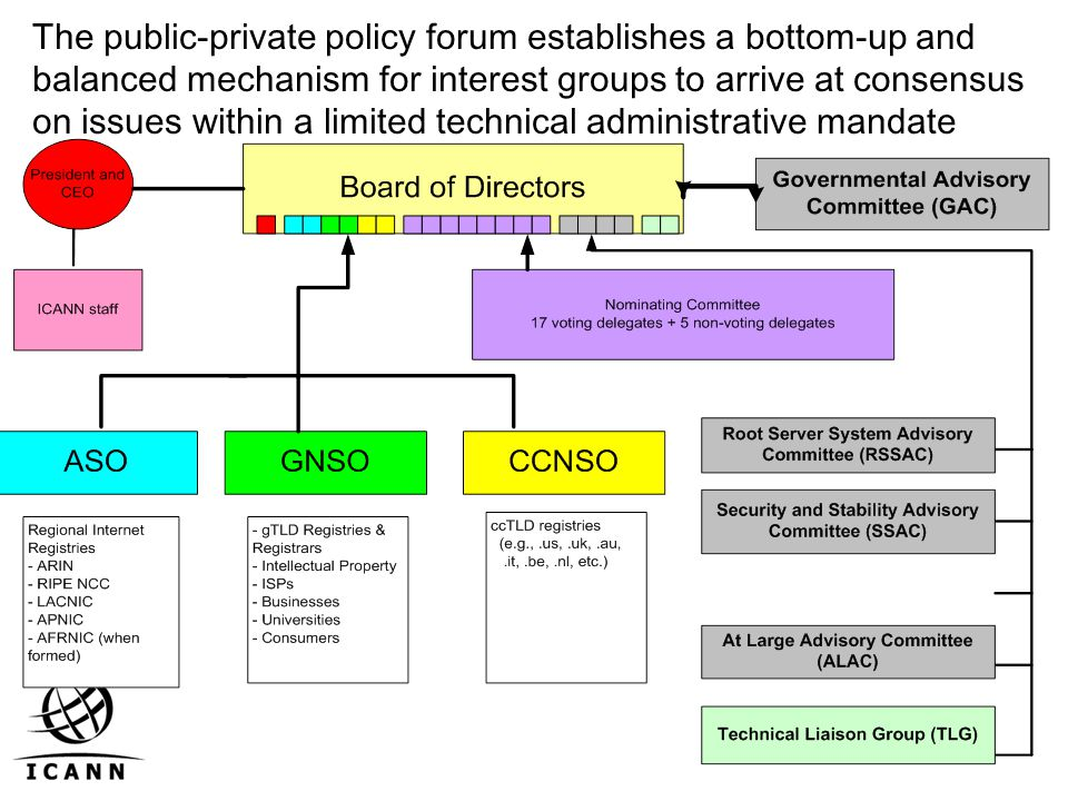 The public-private policy forum establishes a bottom-up and balanced mechanism for interest groups to arrive at consensus on issues within a limited technical administrative mandate