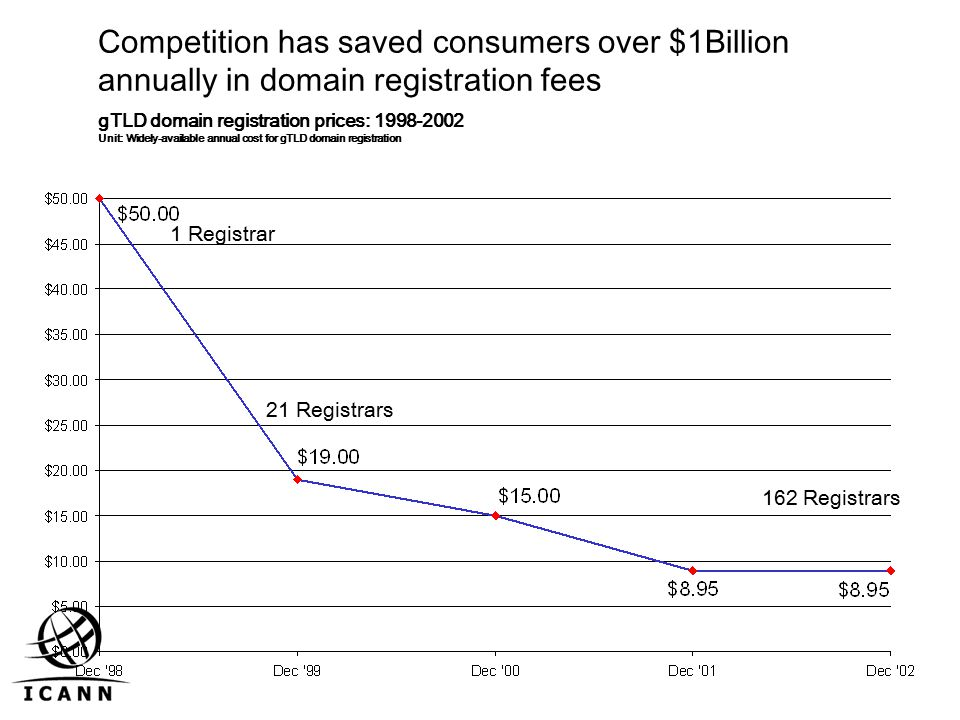 Competition has saved consumers over $1Billion annually in domain registration fees 21 Registrars 162 Registrars 1 Registrar gTLD domain registration prices: Unit: Widely-available annual cost for gTLD domain registration