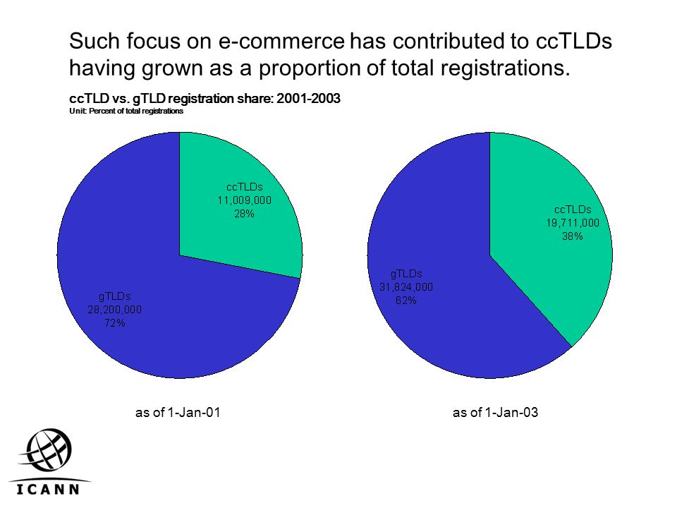 Such focus on e-commerce has contributed to ccTLDs having grown as a proportion of total registrations.