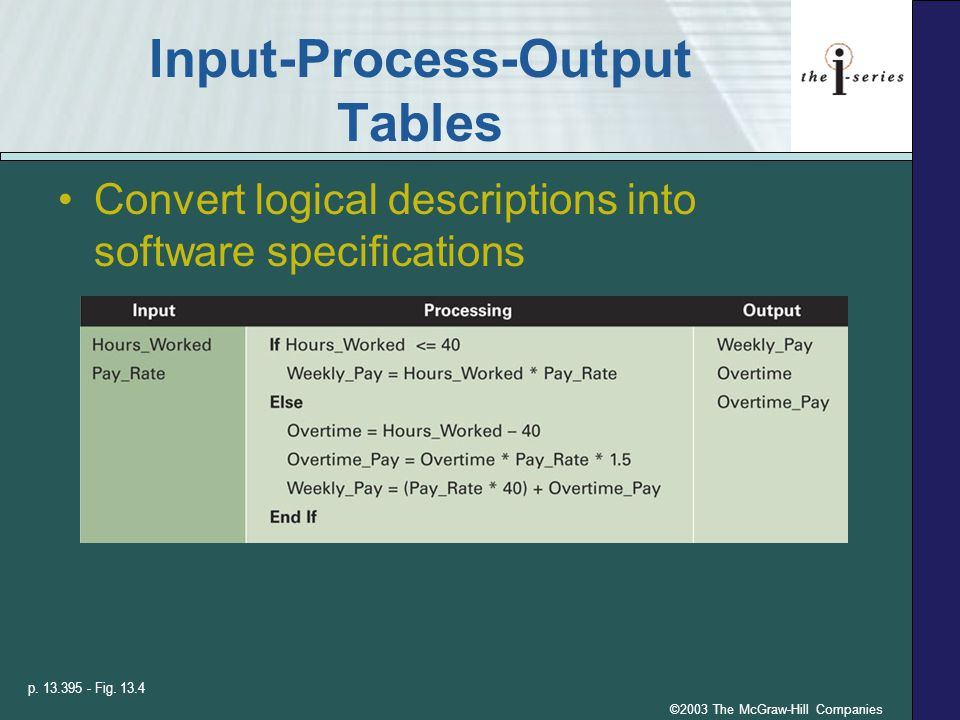 ©2003 The McGraw-Hill Companies Input-Process-Output Tables Convert logical descriptions into software specifications p.