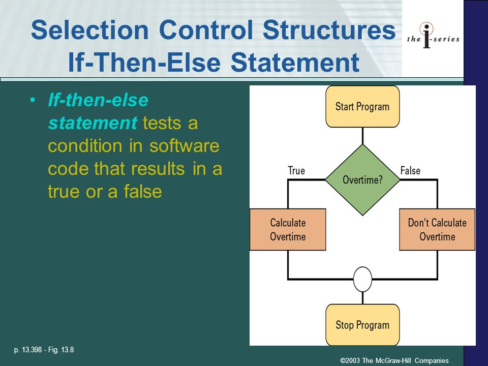 ©2003 The McGraw-Hill Companies Selection Control Structures If-Then-Else Statement If-then-else statement tests a condition in software code that results in a true or a false p.