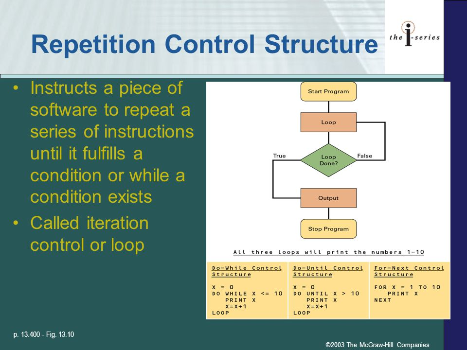 ©2003 The McGraw-Hill Companies Repetition Control Structure Instructs a piece of software to repeat a series of instructions until it fulfills a condition or while a condition exists Called iteration control or loop p.