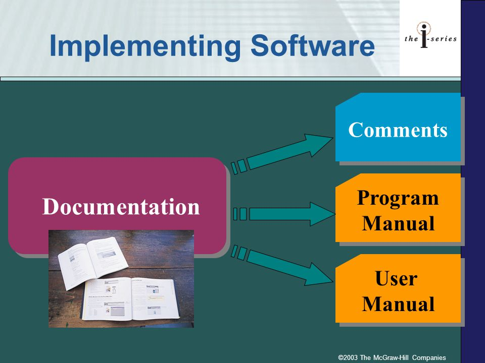 ©2003 The McGraw-Hill Companies Implementing Software Comments Program Manual Program Manual Documentation User Manual User Manual
